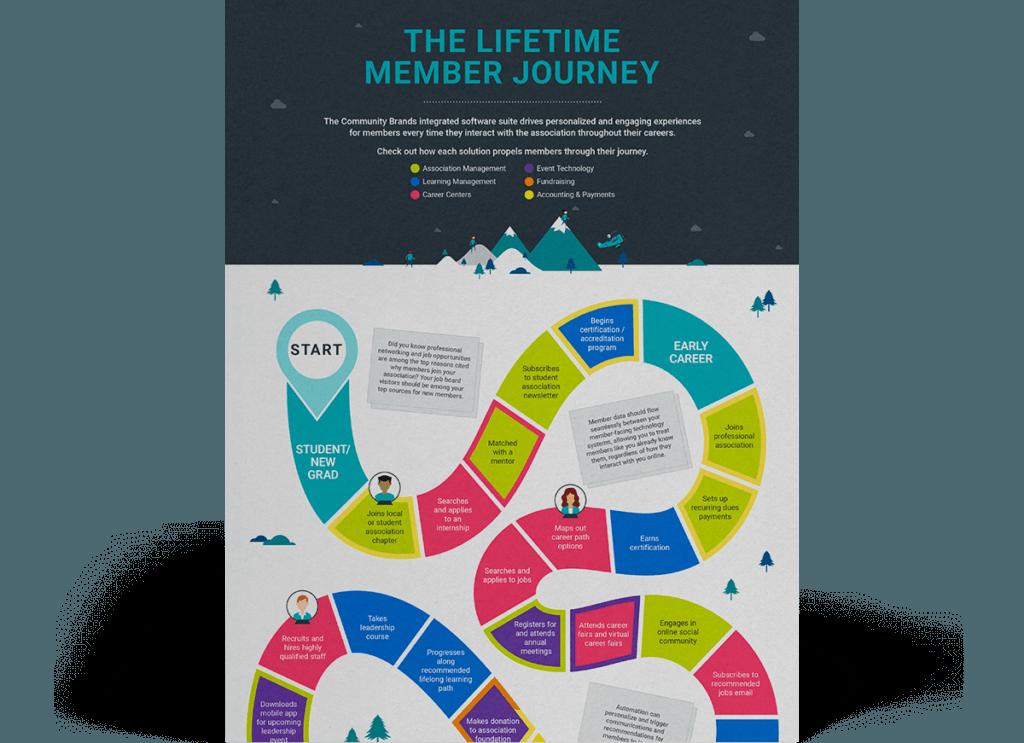 The Community Brands LIfeTime Member Journey